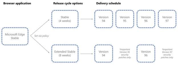 novo ciclo de atualizações do Edge