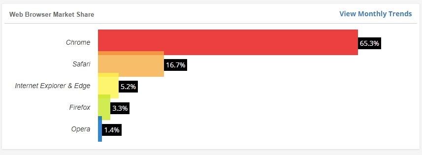 dados da W3Counter sobre navegadores