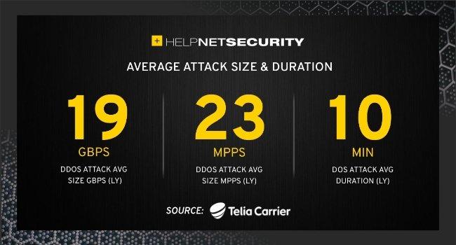 dados médios de ataques DDoS