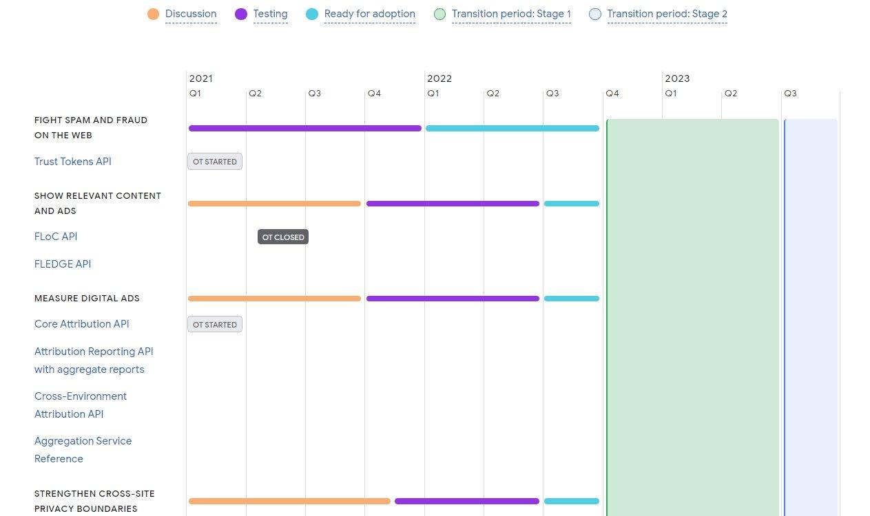 Google Floc timeline