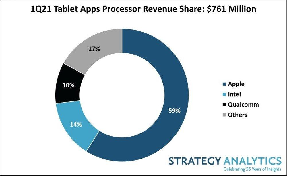 dados dos processadores mais usados em tablets