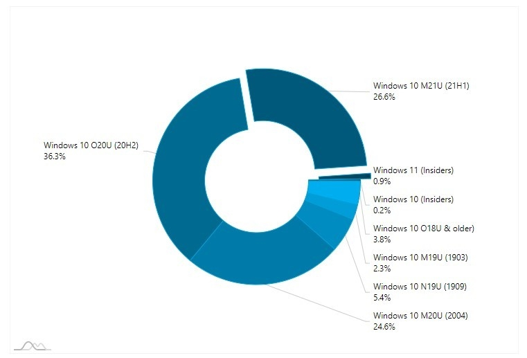 dados sobre uso do sistema windows