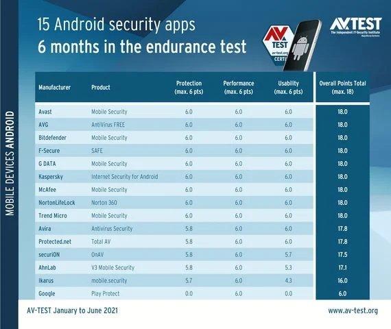 testes de malware android