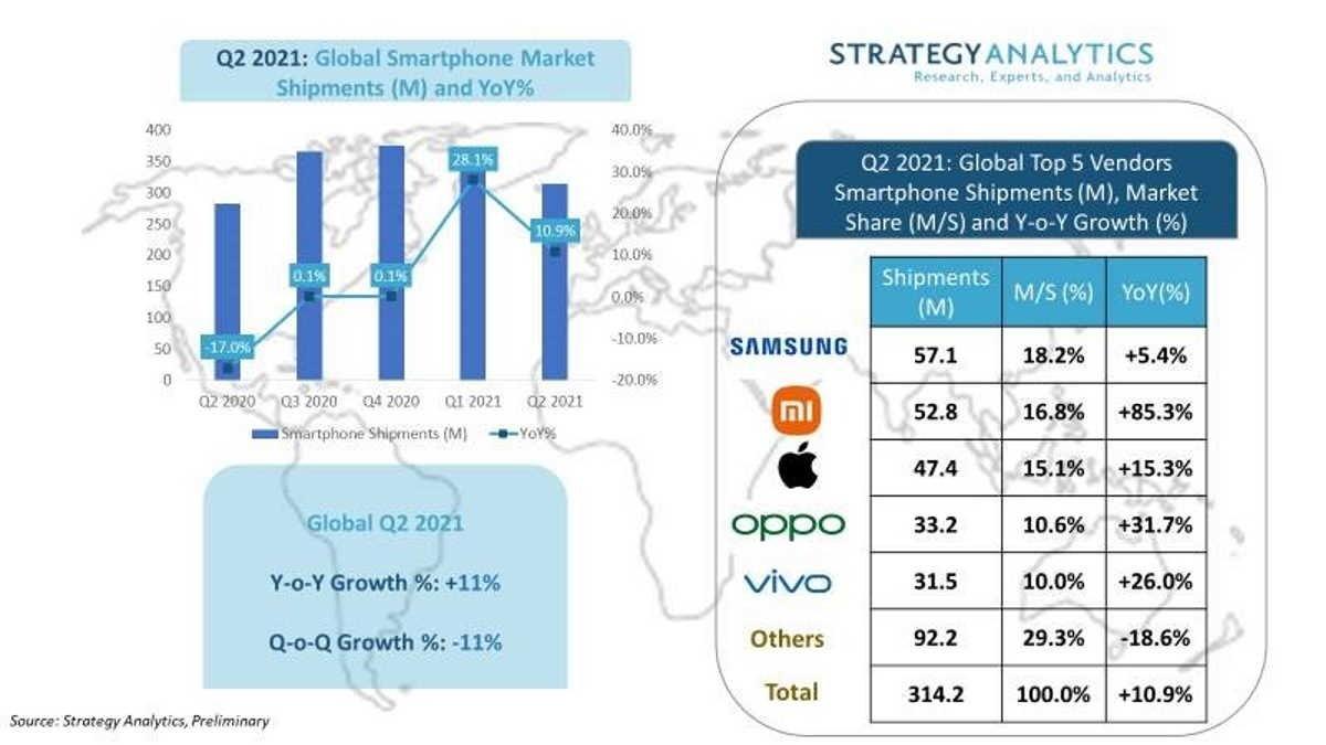 dados da Xiaomi no mercado