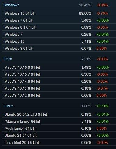 dados da steam sobre cada sistema operativo
