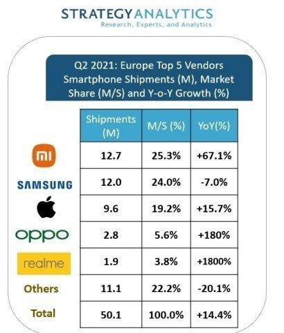 dados da empresa strategy analytics sobre smartphones