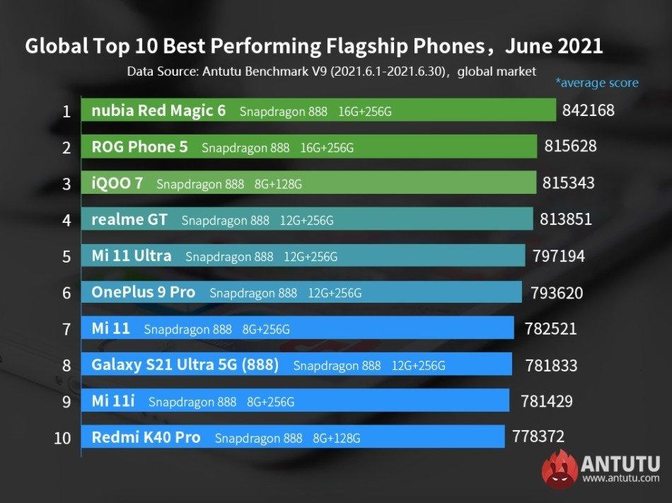 lista da antutu smartphones premium