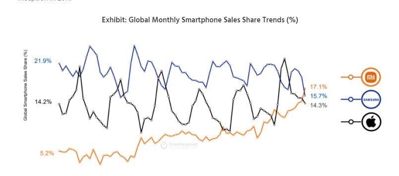 dados das vendas da xiaomi e samsung em junho