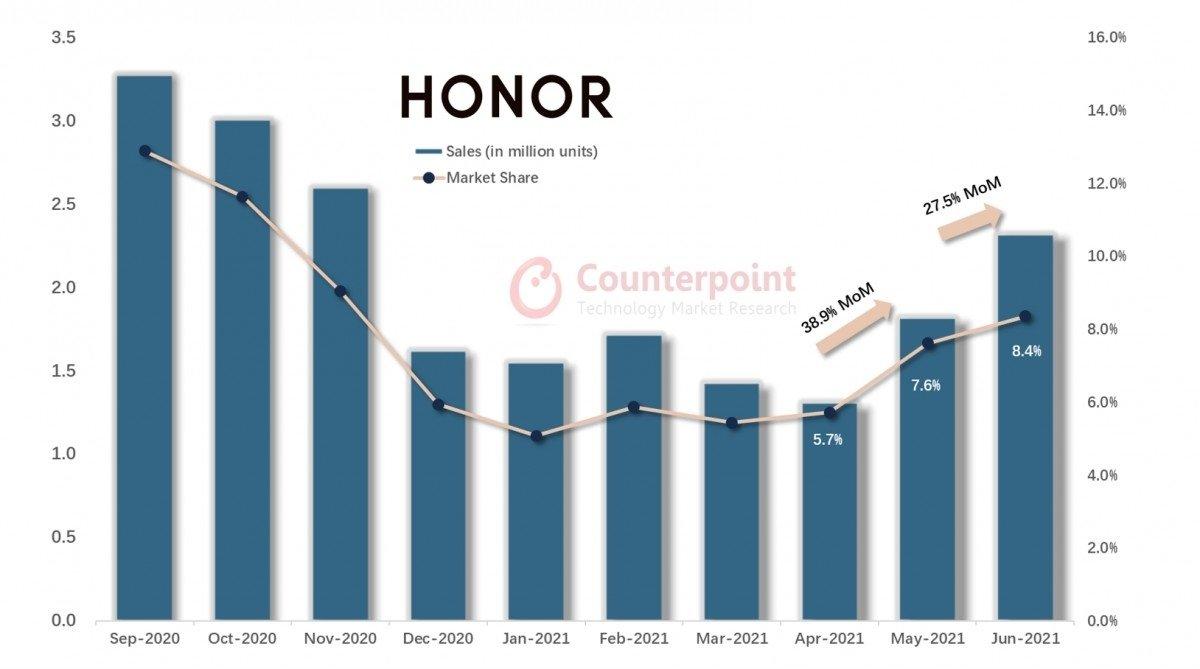 vendas da honor no mercado desde separação da Huawei