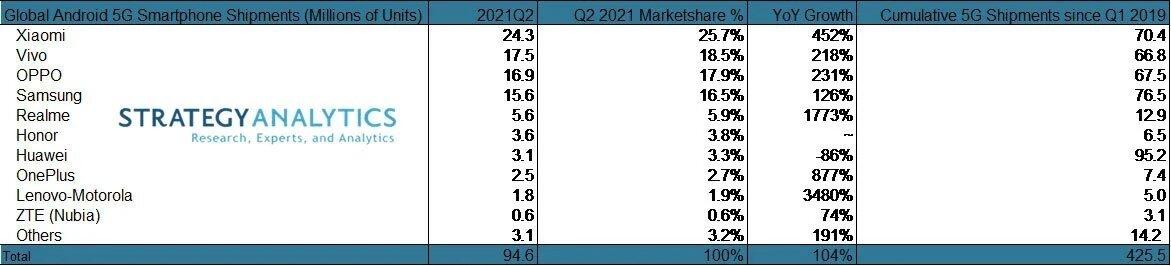 dados de vendas de smartphones 5g no mercado