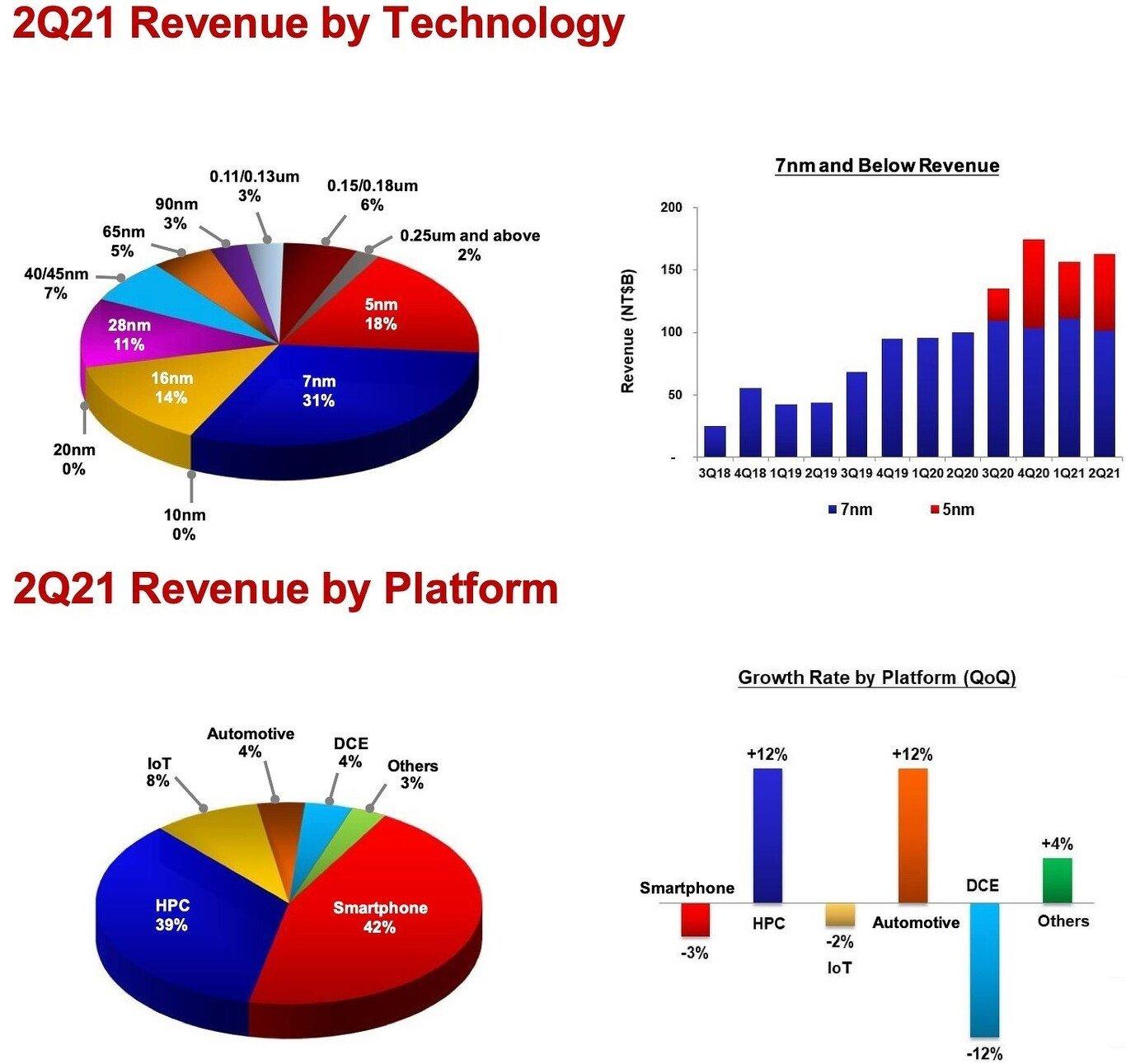 dados de vendas de chips por tecnologia