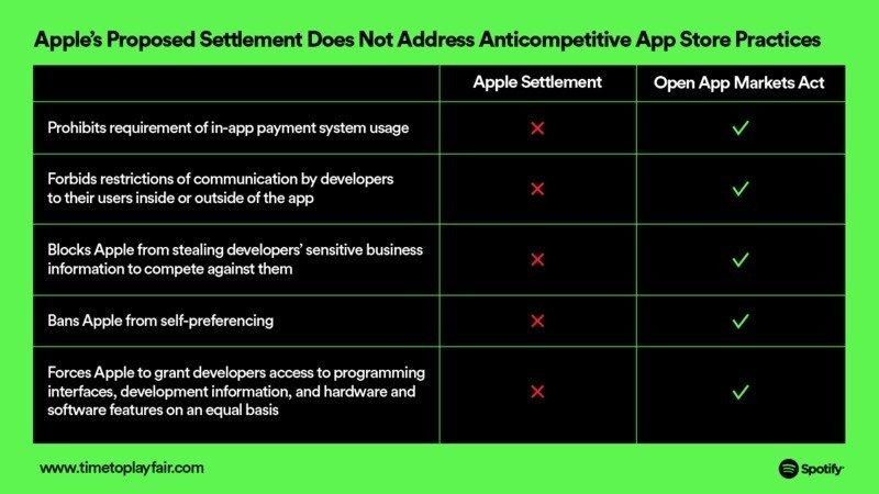 spotify comparação das medidas da apple