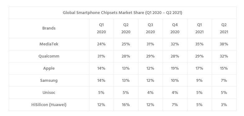 tabela de dados de vendas no mercado dos chips