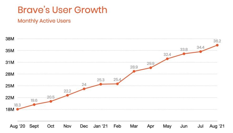 dados de crescimento do navegador