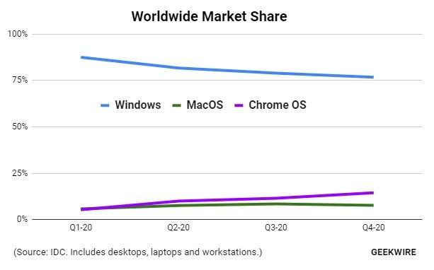 Dados de sistemas operativos no mercado