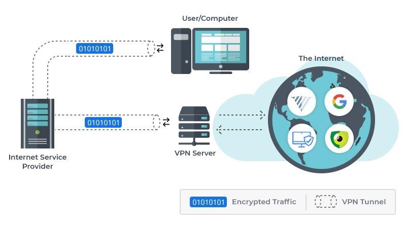 VPN como funciona