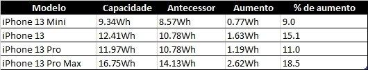 dados da bateria do iPhone 13