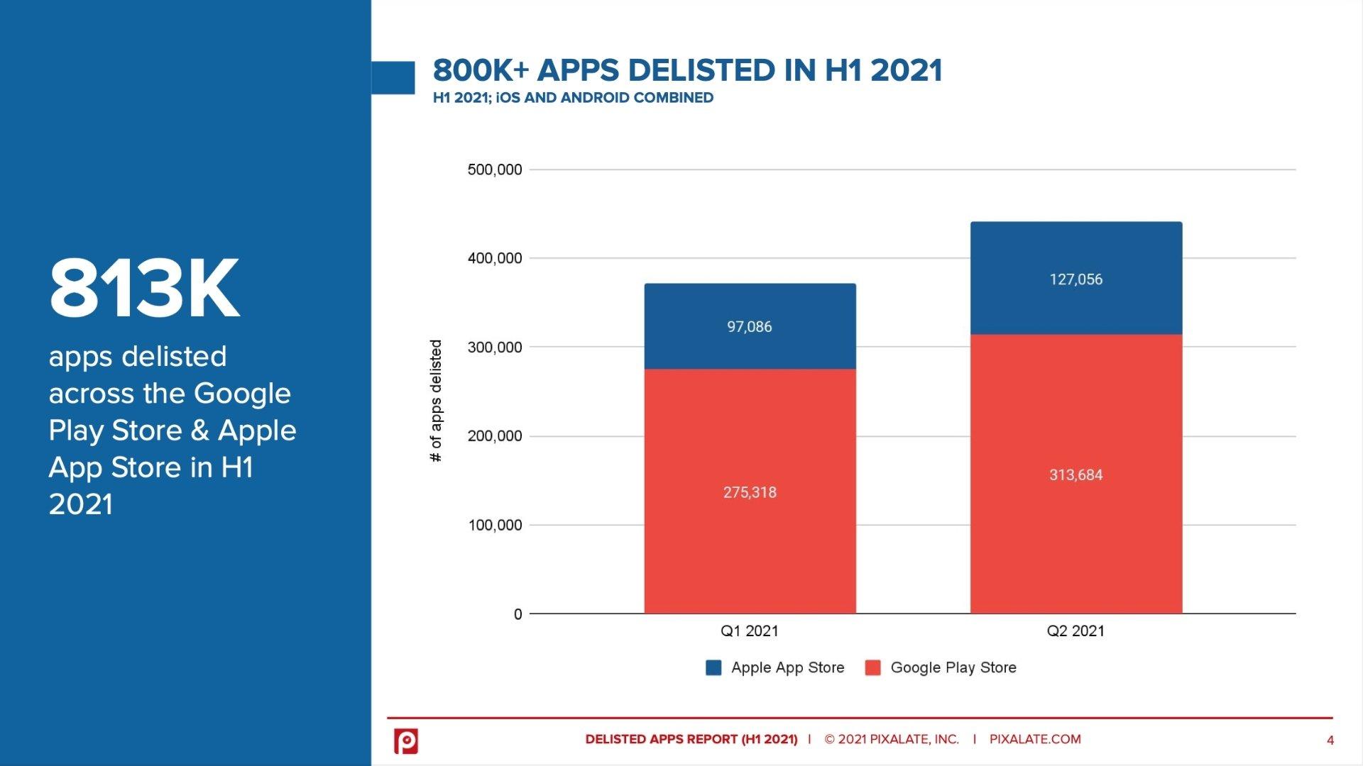 dados de apps removidas das diferentes lojas