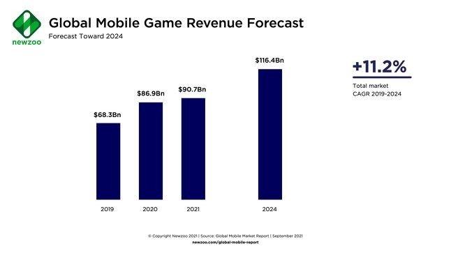 dados das receitas de jogos mobile
