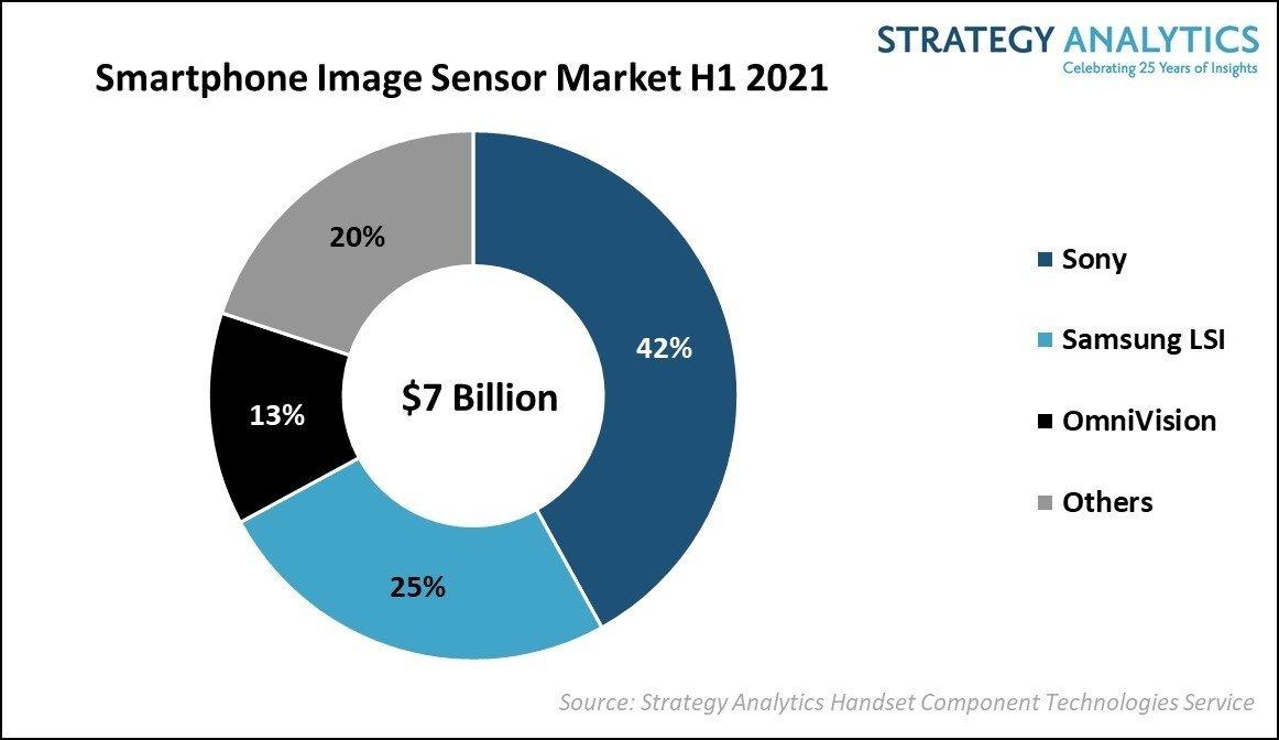 dados de sensores de imagem no mercado