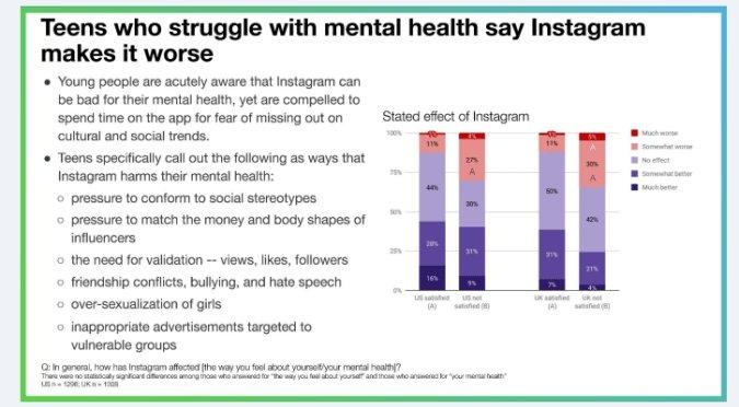 slide do instagram sobre impacto da plataforma na saúde mental