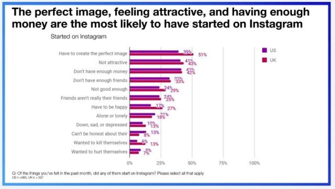 dados em estudo do facebook
