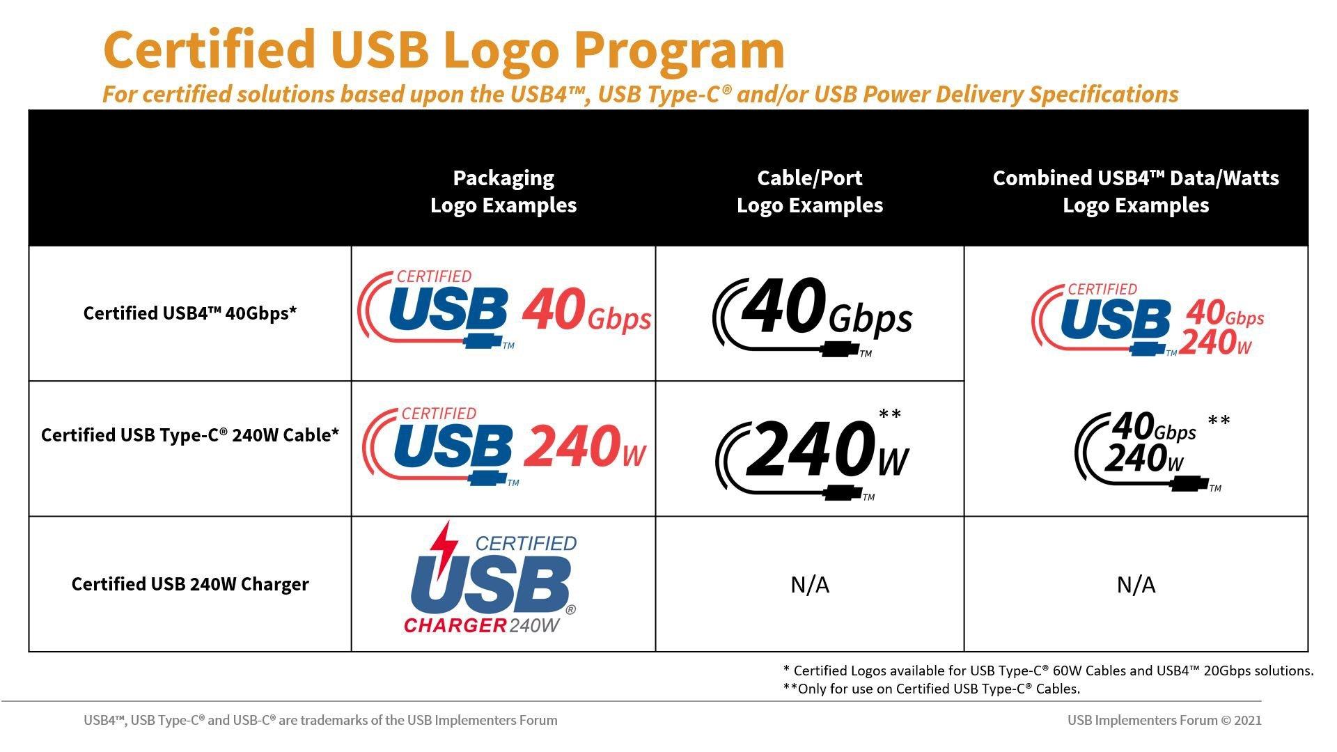 novos logos de certificação USB-C