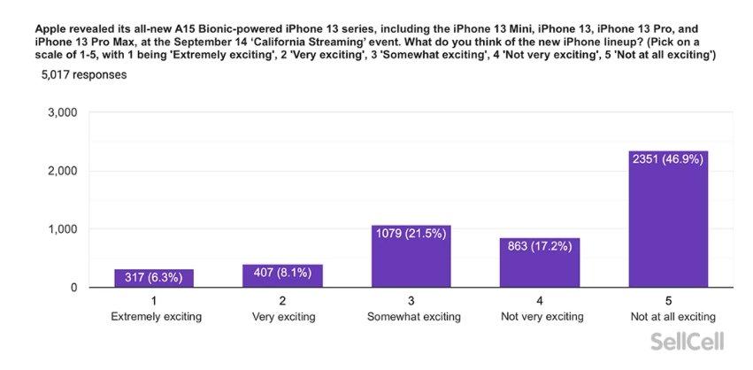 dados do estudo sobre interesse no iPhone 13