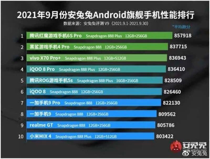 Lista de smartphones antutu