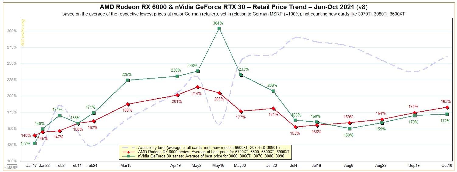 dados sobre preços das gráficas ao longo do tempo