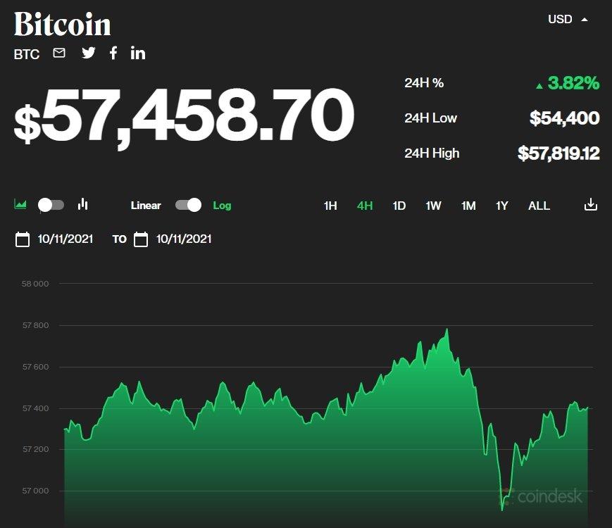 valor do bitcoin