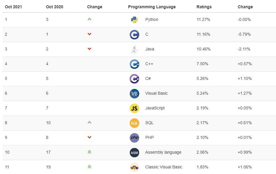 dados de programação com linguagens mais usadas