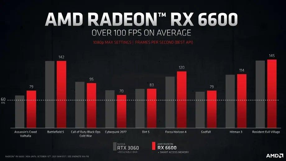 desempenho da RX 6600