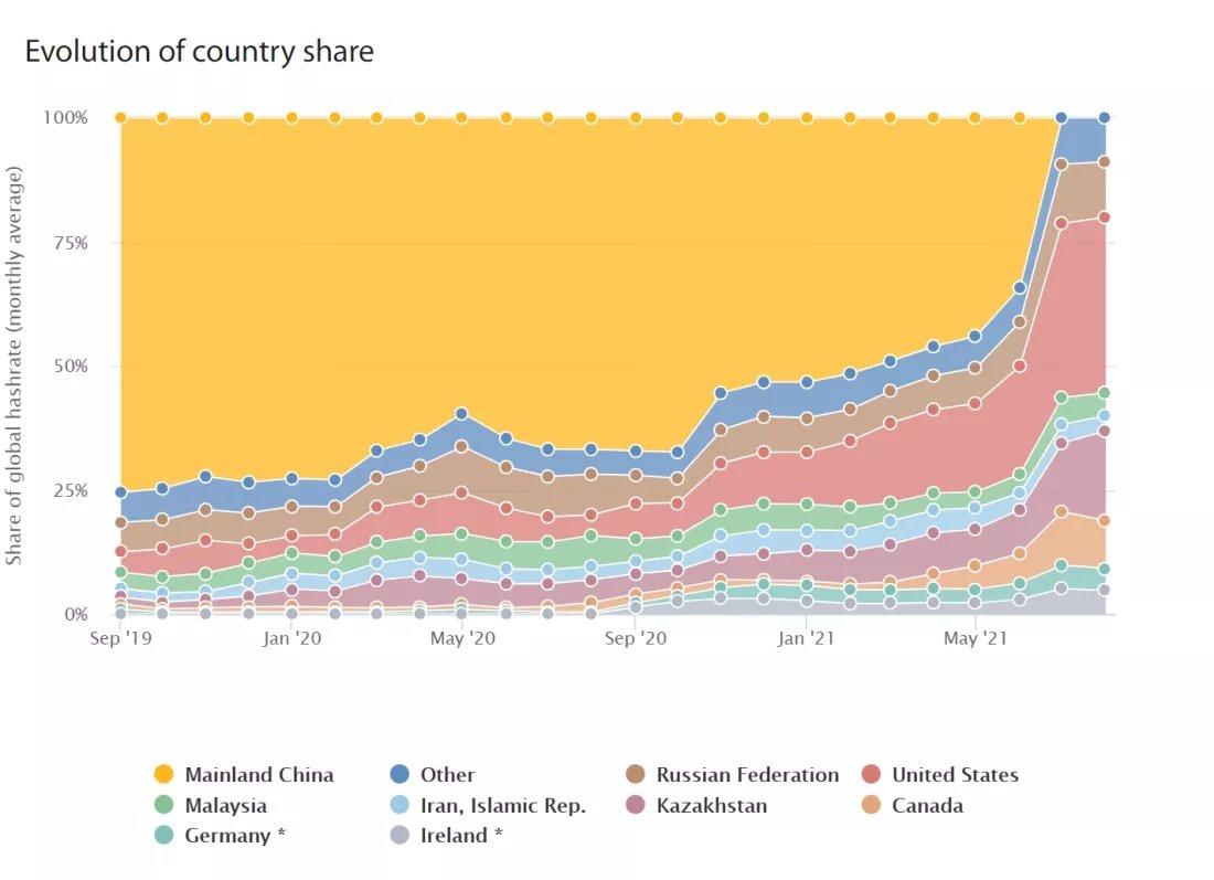 dados de mineração por pais
